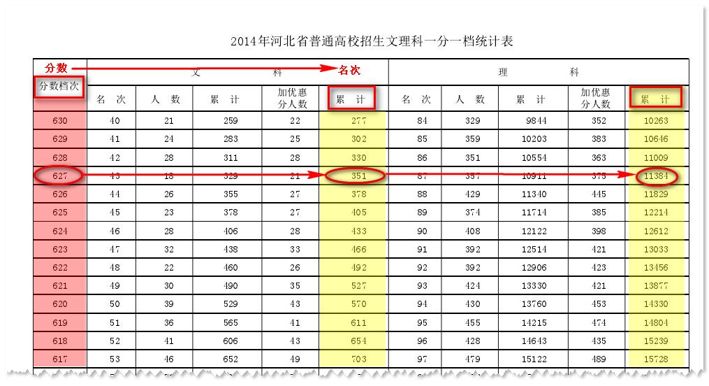 2014年河北省高考名次查询指南