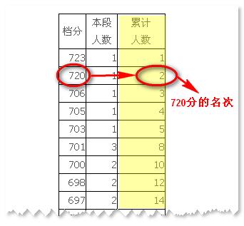 2014年湖南省高考名次查询指南